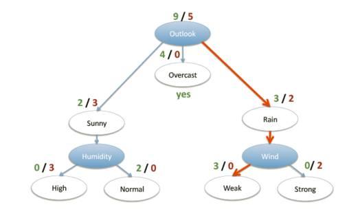 【转载】决策树(Decision Tree)简介