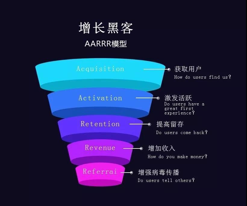 【转载】AARRR模型|留存:始于价值,合于套路,久于习惯