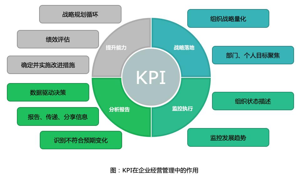 如何设置企业KPI,本篇给您方法论