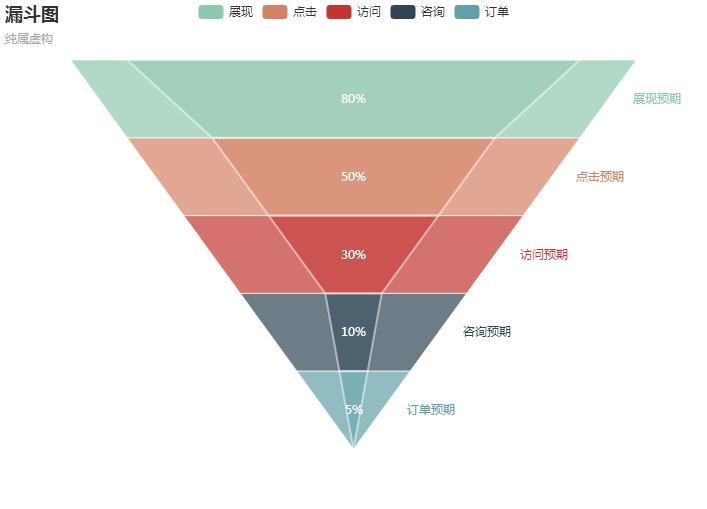 【转载】常见用户行为分析模型解析——漏斗分析模型