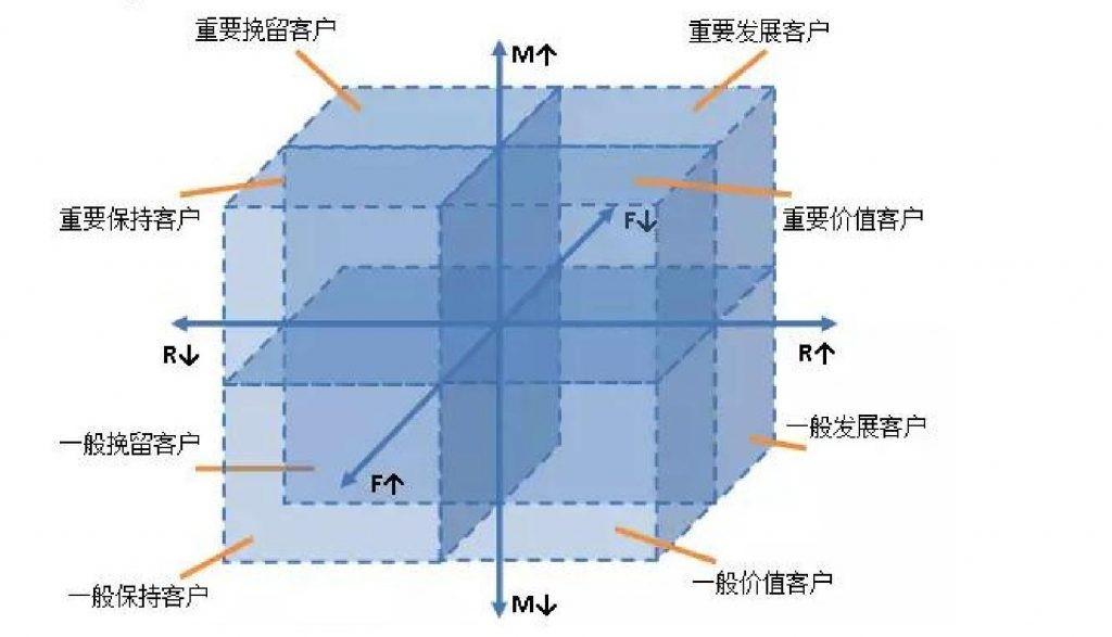 全网最简单的RFM模型制作方法,懂EXCEL就行